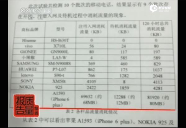 看待流量预装多款软件导出央视偷跑手机iphone4s通讯录曝光图片