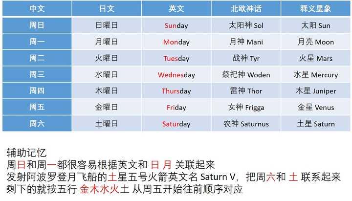 日语中的星期几和英文是否有对应关系?