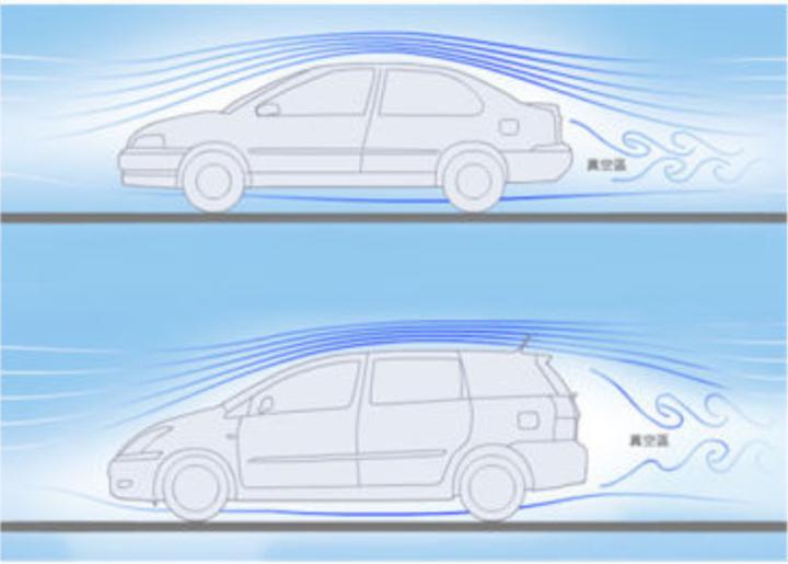 如果不考虑美观,汽车设计成什么形状风阻最小?
