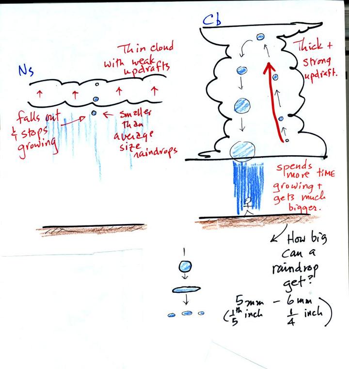 雪是怎么形成的_雨和雪形成机制有什么差异?产生两种现象的云有什么区别?