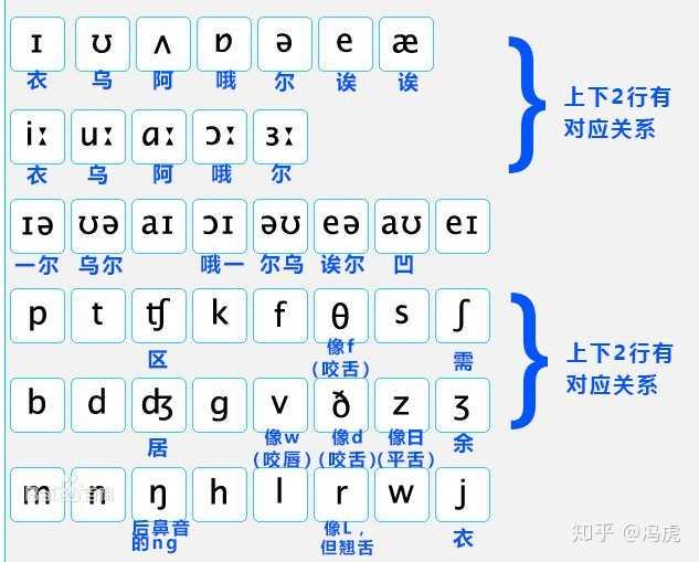 根据百度百科的图,做了一份简单的汉语谐音国际音标表.