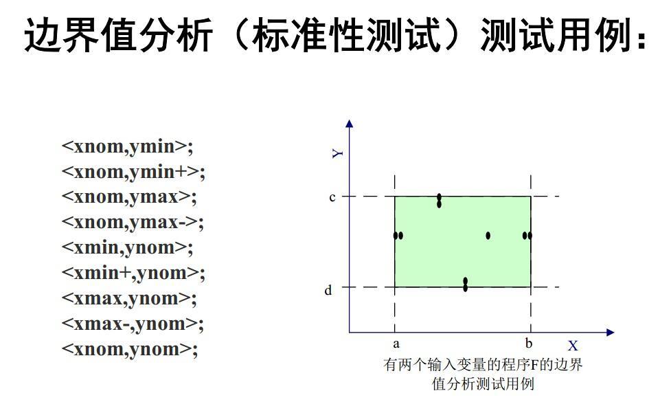 不是特别能理解黑盒的边界值分析法,二维的能