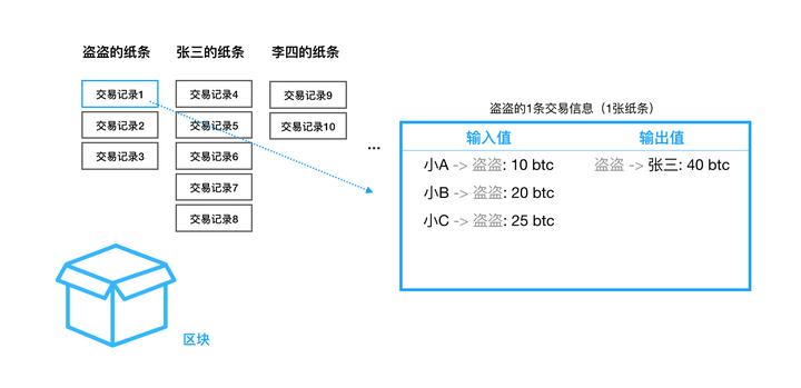 区块链是什么,如何简单易懂地介绍区块链?