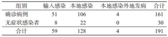 卫健委公布目前接受医学观察的无症状感染者为 1541 例,如何看待这一数字?