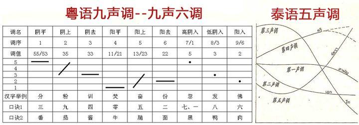 非也,汉藏语系是有声调的语系,粤语九个声调,吴语八个声调,闽南语七个