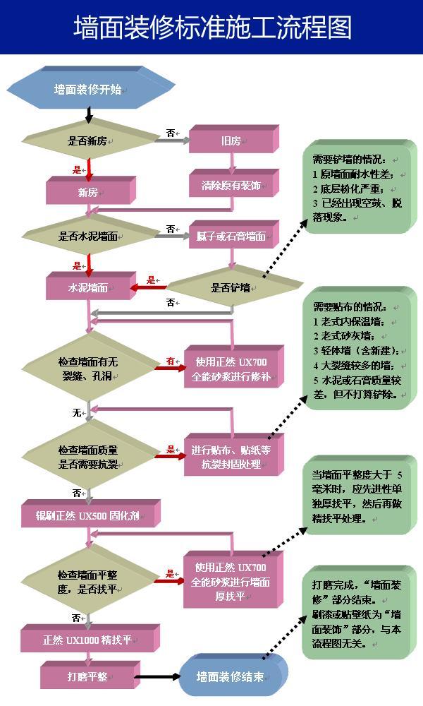墙面施工流程:墙面装修的八个步骤