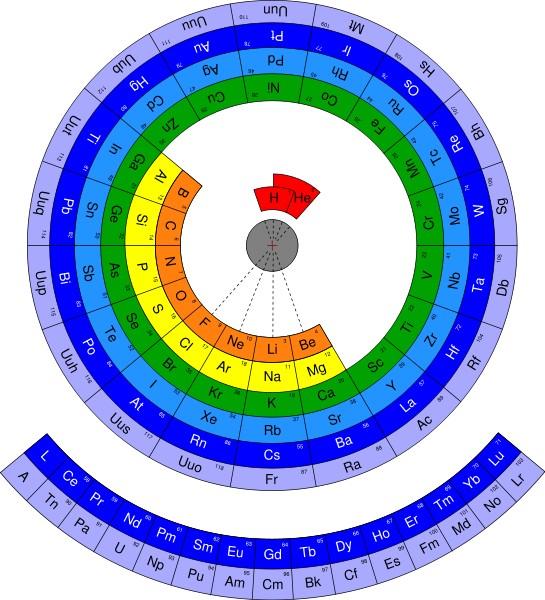 为什么常见的化学元素周期表是方形的? - 龙草的回答 - 知乎