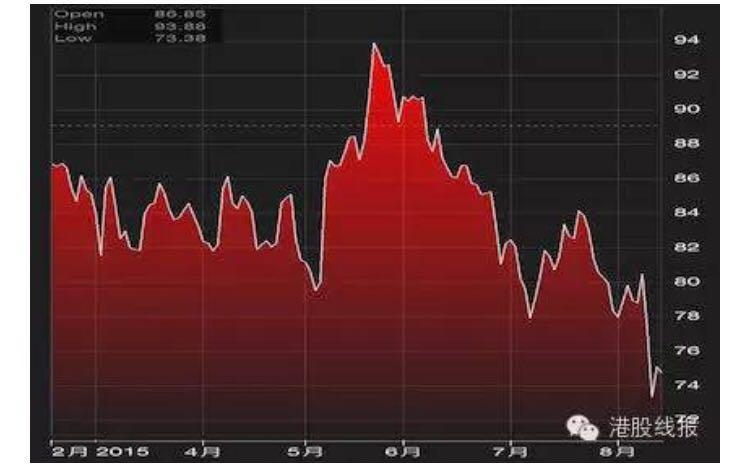如何看待索罗斯在美股抛售阿里巴巴和百度的股票
