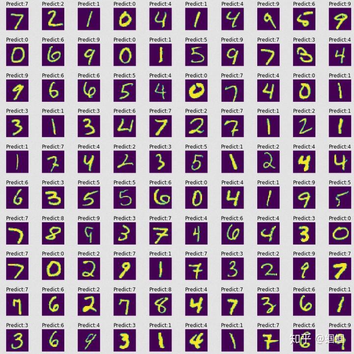 【dl笔记5】tensorflow搭建神经网络:手写数字识别图片