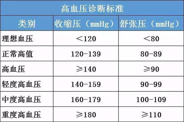人体正常血压_也就是高于140/90就是高血压,低于140/90就是正常或接近正常,正常血压