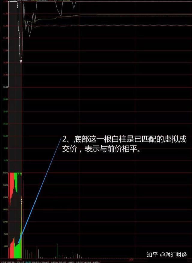 怎样用集合竞价选股_用筹码集中度选股的公式指标_用换手率选股
