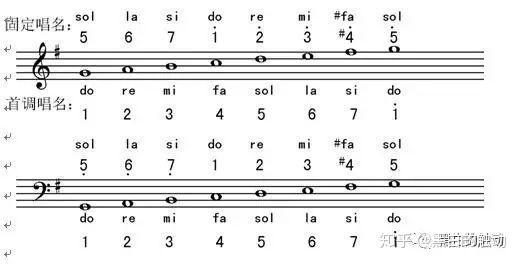 即兴伴奏教学系列16——g大调的音阶与和弦图片