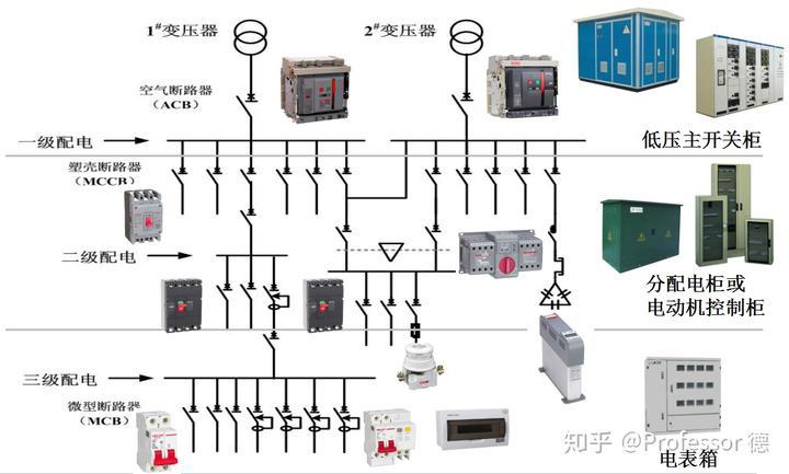 低压配电系统基础知识图片