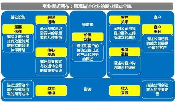 画布分析法快速确定企业商业模式