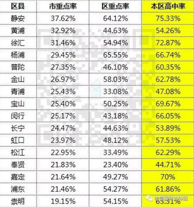 7%;2015年:普通高中录取率仅为66.高中丑时期图片