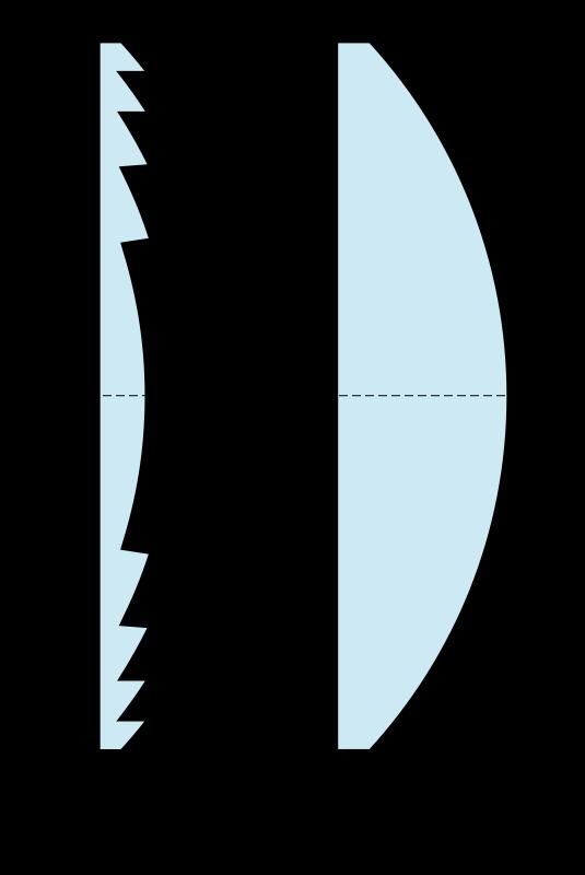 菲涅尔透镜和常规凸透镜对比