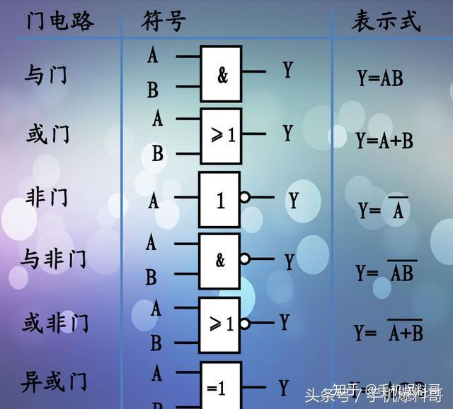 门电路是实现一定逻辑关系的电路与门或门非门与非门或非门异或门