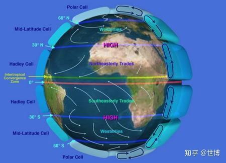 如果世界都是平原,那么气候分布会规律的按纬度,气压带风带分布吗?图片