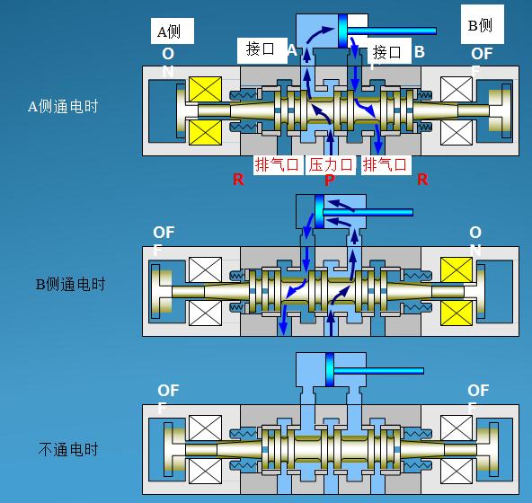 阀芯在两侧弹簧的平衡推动下处于中间位置,这个中间位置电磁阀中气路图片