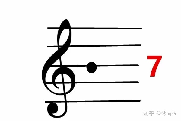 高音谱号中线上的音符是7 低音谱号中线上的音符是2(下加点) 统一给