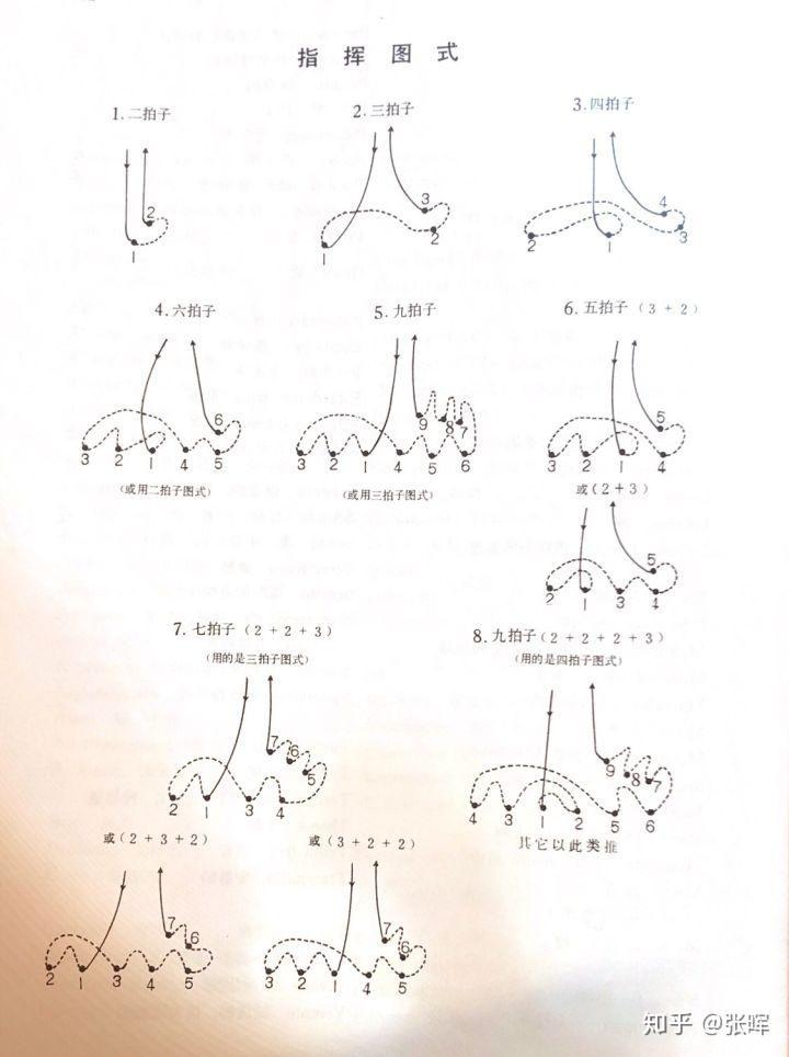 当然上述的指挥图示,都是最基本的手势,只是为了区分节拍的中心而图片