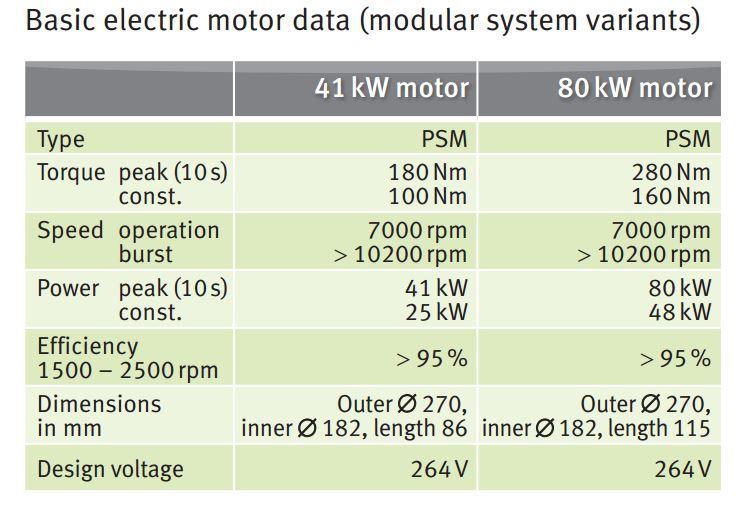 功率_舍弗勒p2混动系统可以搭配大小两种功率级别的动力电机
