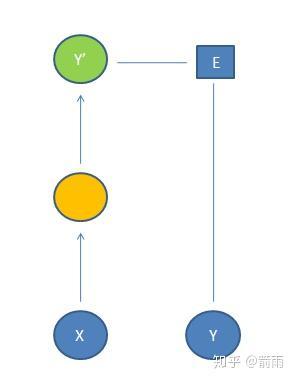 构建神经网络的方法及使用步骤