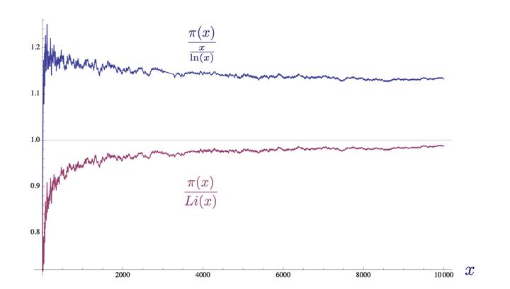 gamma函数_1,其中 x = 10,000 gamma 函数 自丹尼尔·伯努利和克里斯蒂安·哥德