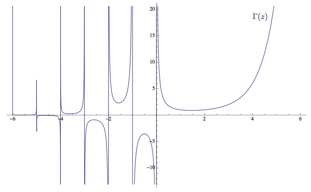 gamma函数_gamma 函数 Γ(z) 绘制在范围 -6 ≤ z ≤ 6 内