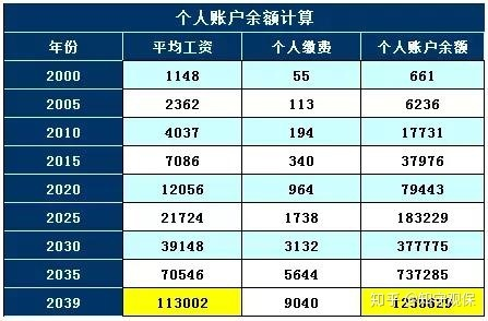 北京市13年平均工资_假如北京市的平均工资一直按照这个增长率增加,个人账户余额利息按照