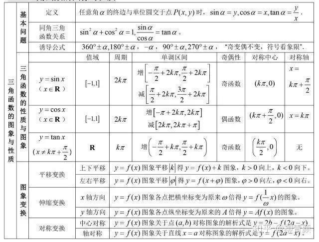 今天学姐将高中高中的重要知识点报考成了框架图整理出来,数学a高中广东省形象分享图片