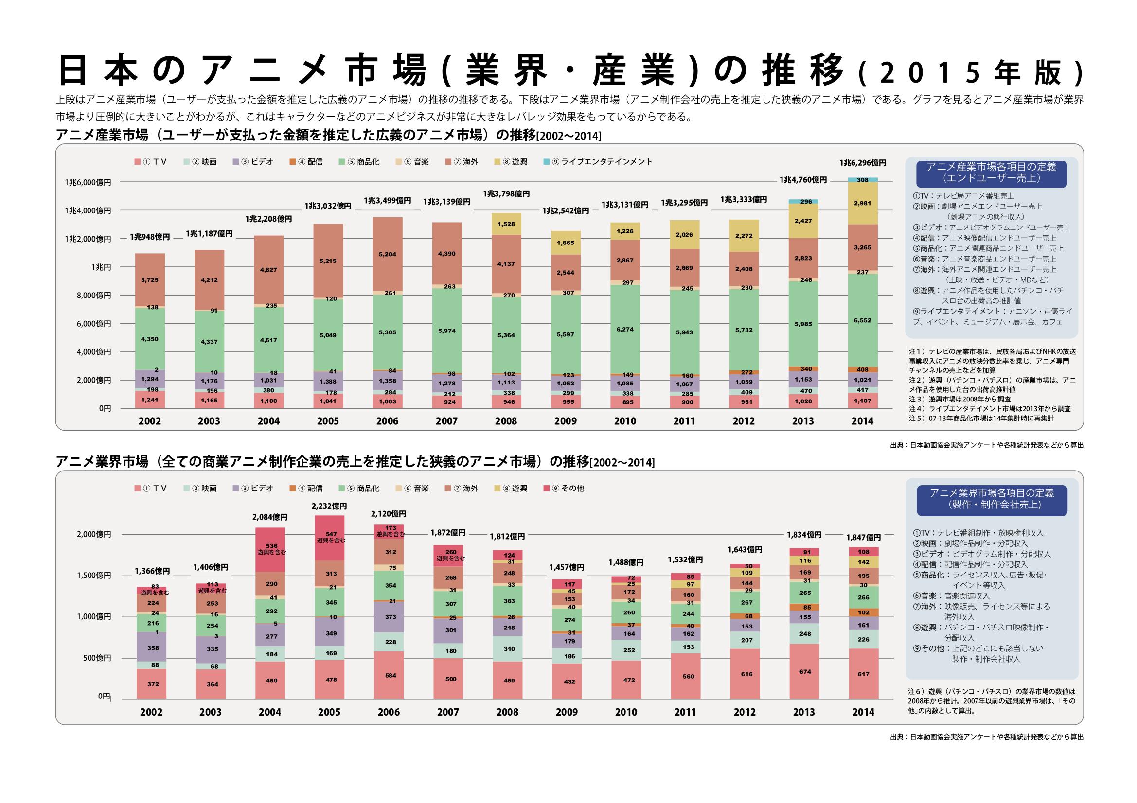 日本旅游业占其gdp全年多上_日本动漫产业占日本GDP的比例是多少