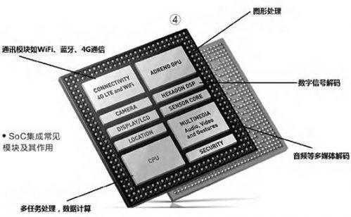 手机cpu架构_该如何评价高通骁龙820这款处理器?自主架构一定比华为麒麟950 ...