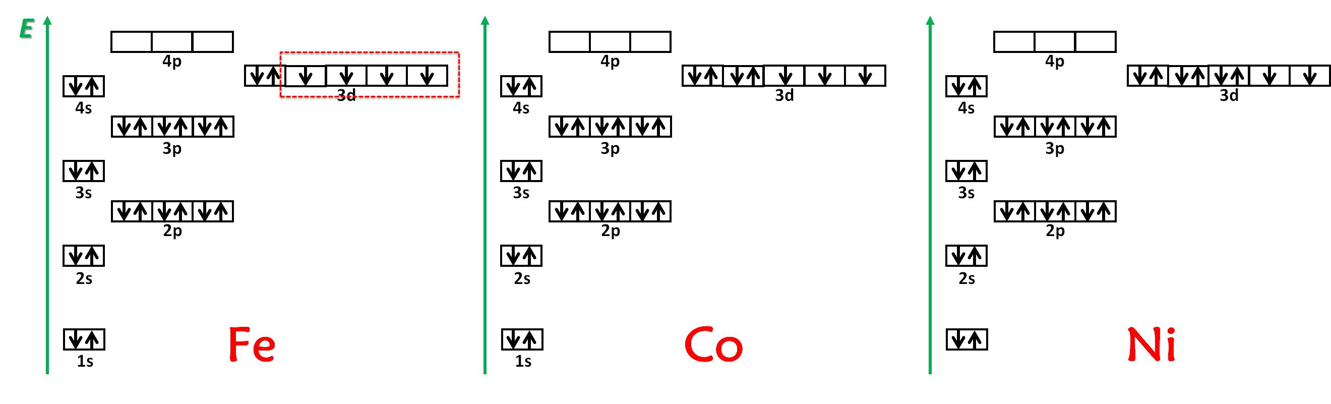 镍原子键_谁能从结构上解释一下铁,钴,镍为什么可以被磁化,别的金属 ...