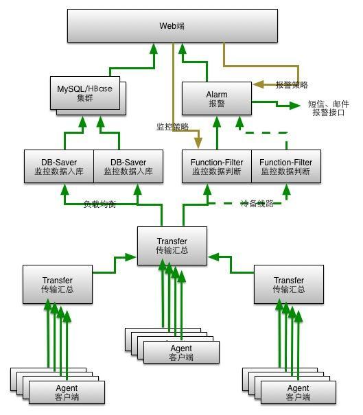 庖丁解牛(一):监控系统
