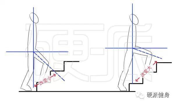体重向下,楼层向上~高效减脂之:登楼梯