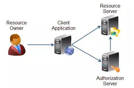 OAuth2.0认证和授权机制讲解
