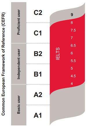 b2知乎_雅思成绩单上的CEFR level B2代表什么? - 知乎