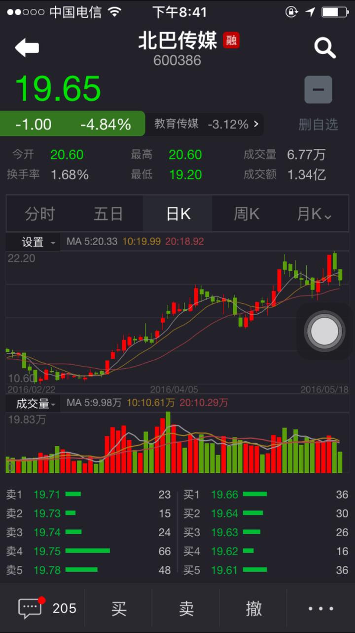 贵州茅台股票行情:新手玩股票,如何稳赚不亏?作者:橘猫太子