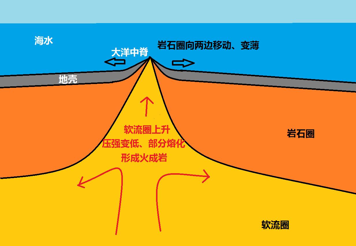 種類 火成岩