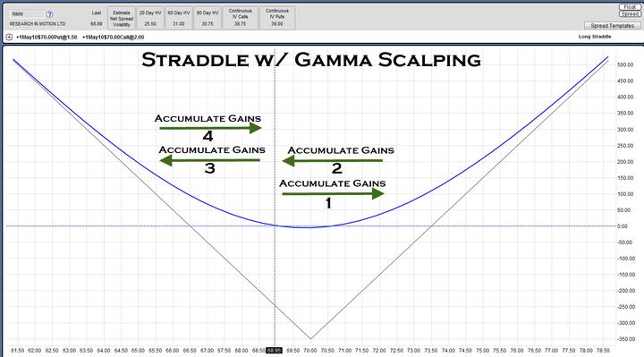 如何对冲好风险来Long Gamma Trade 投资技巧  第17张