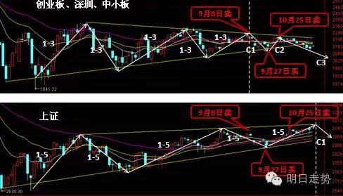 中青宝股票:20161115的股市分析以及20161116的走势预测?作者:Amy快跑