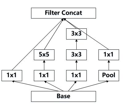 pytorch模型之Inception V3 - 知乎