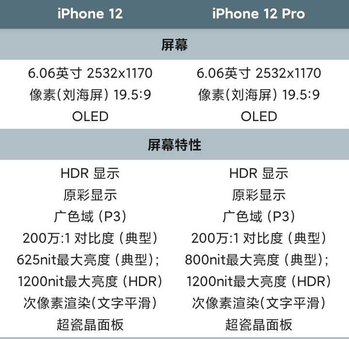 纠结iPhone12和iPhone12 Pro,各位大神可以帮分析下两个机器的区别吗?