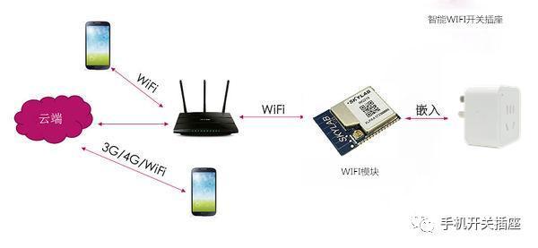 WiFi 智能插座到底值不值得买?