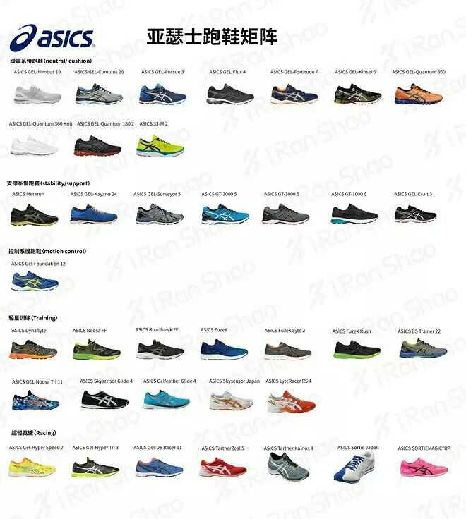 有没有入门级的跑鞋推荐?