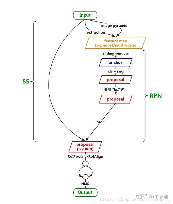 Mask RCNN-pytorch版本源码阅读(B) - 知乎