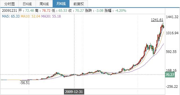 贵州茅台股票:持有茅台股票十年是什么感受?作者:财富自由的大富翁