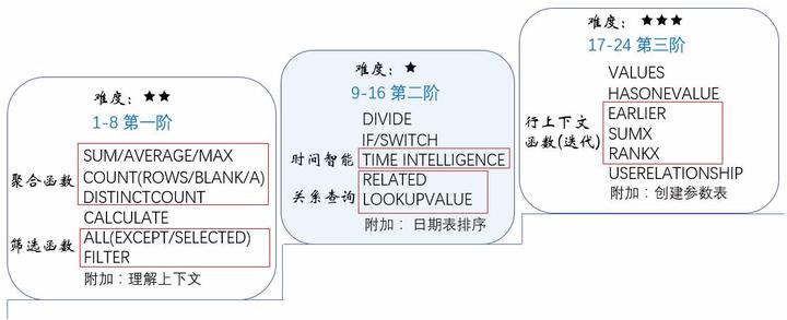 PowerPivot函数篇DAX学习第三阶段VALUES/HASONEVALUE - 知乎