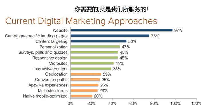 网络整合营销是怎样的一个概念?